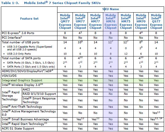 Intel 7 シリーズチップセット