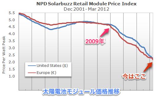 ソーラーモジュールの大幅値下げ