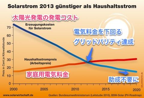 ドイツの家庭用電気料金