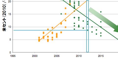 原発と太陽光発電のコストが逆転