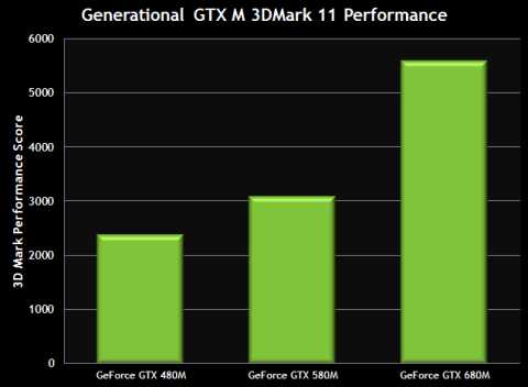 3DMark11�ˤ�����GeForce�ѥե����ޥ����