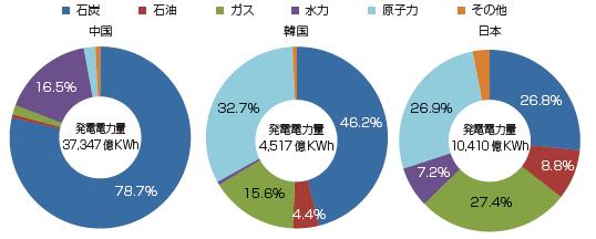 韓国電力公社 電源構成