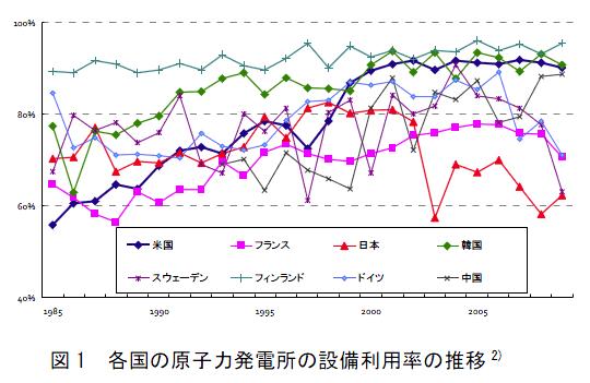 韓国電力、原発稼働率