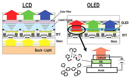 LCDとOLEDの比較