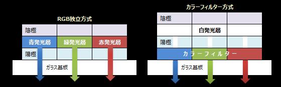 有機ELのRGB方式とカラーフィルター方式
