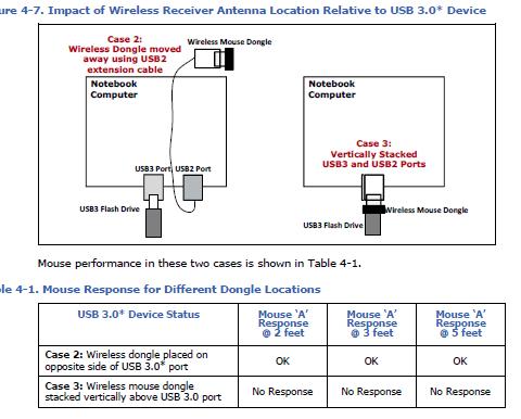 USB3.0による2.4Ghz帯への無線干渉
