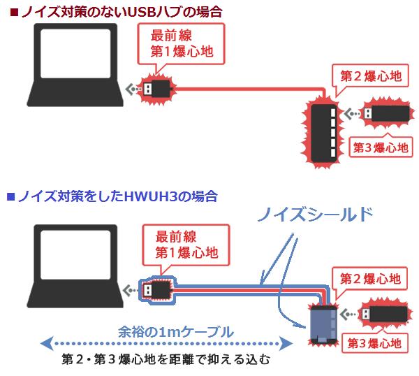 USB3.0 ノイズ対策ハブ 02