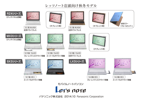 Let'snote RZ 店頭モデル