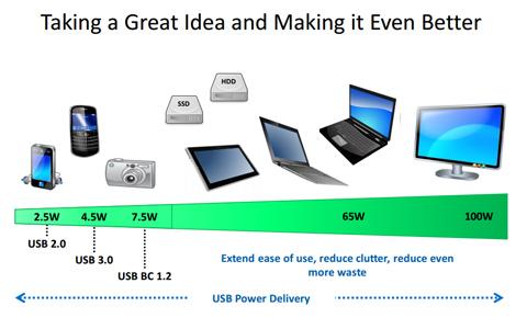 【特集】ノートPCを充電できるUSB PD ...
