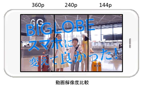 BIGLOBE YouTube SIM 360p
