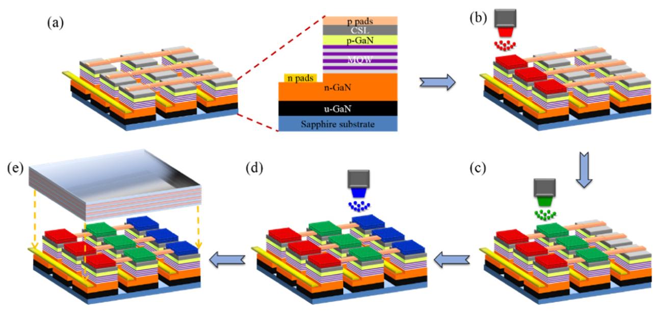 マイクロLED 量子ドット